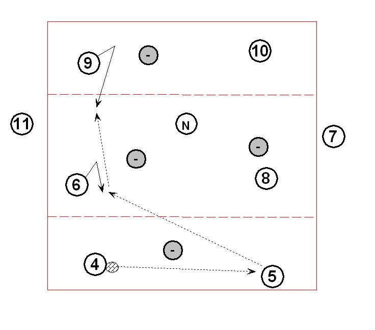 Ejercicio 3ª TAREA: 8 vs 8 + 1N EN CAMPO DE 3 ZONAS (nivel 3)